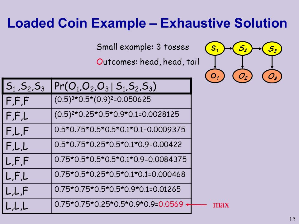 15 Loaded Coin Example – Exhaustive Solution S1S1 S2S2 O1O1 O2O2 S3S3 O3O3 Small example: 3 tosses Outcomes: head, head, tail S 1,S 2,S 3 Pr(O 1,O 2,O 3 | S 1,S 2,S 3 ) F,F,F (0.5) 3 *0.5*(0.9) 2 = F,F,L (0.5) 2 *0.25*0.5*0.9*0.1= F,L,F 0.5*0.75*0.5*0.5*0.1*0.1= F,L,L 0.5*0.75*0.25*0.5*0.1*0.9= L,F,F 0.75*0.5*0.5*0.5*0.1*0.9= L,F,L 0.75*0.5*0.25*0.5*0.1*0.1= L,L,F 0.75*0.75*0.5*0.5*0.9*0.1= L,L,L 0.75*0.75*0.25*0.5*0.9*0.9= max
