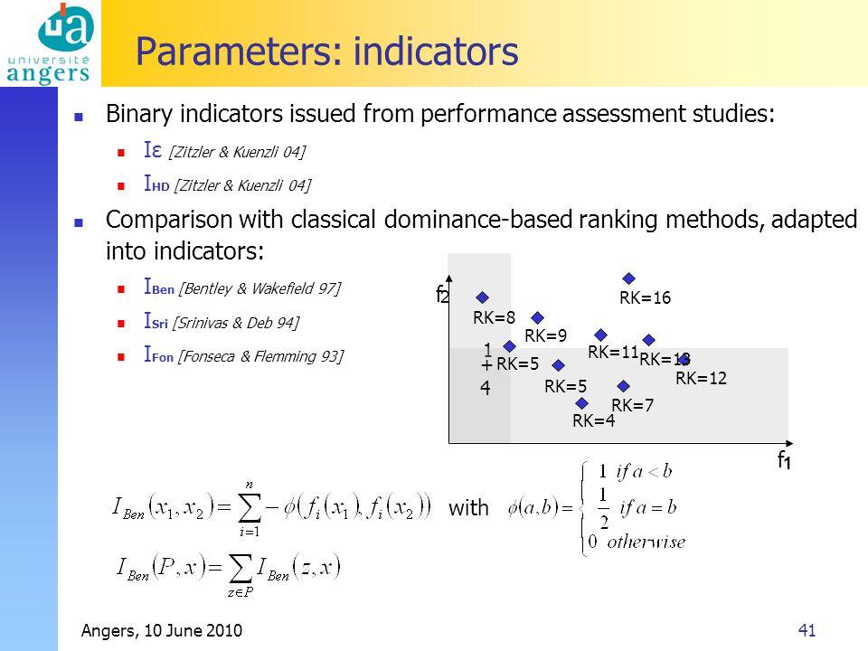 Angers, 10 June 201041 Parameters: indicators Binary indicators issued from performance assessment studies: Iε [Zitzler & Kuenzli 04] I HD [Zitzler & Kuenzli 04] Comparison with classical dominance-based ranking methods, adapted into indicators: I Ben [Bentley & Wakefield 97] I Sri [Srinivas & Deb 94] I Fon [Fonseca & Flemming 93] with 1 +4+4 f 2 RK=16 RK=13 RK=12 RK=11 RK=9 RK=7 RK=5 RK=8 RK=5 RK=4 f 1