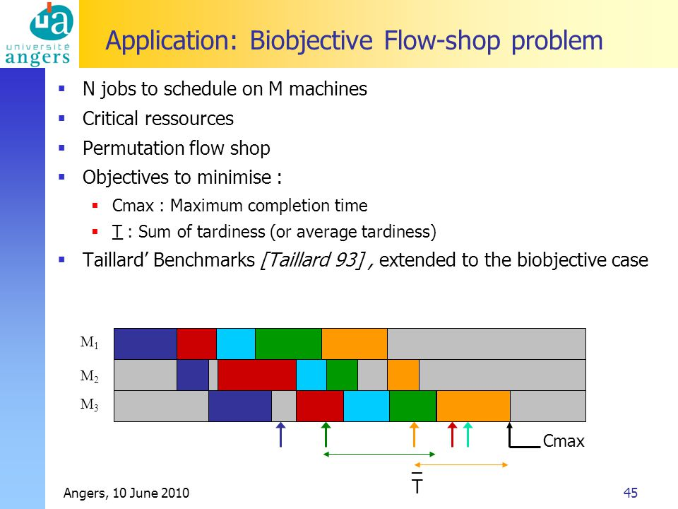 Angers, 10 June 201045 Application: Biobjective Flow-shop problem  N jobs to schedule on M machines  Critical ressources  Permutation flow shop  Objectives to minimise :  Cmax : Maximum completion time  T : Sum of tardiness (or average tardiness)  Taillard' Benchmarks [Taillard 93], extended to the biobjective case M1M1 M2M2 M3M3 Cmax _T_T _