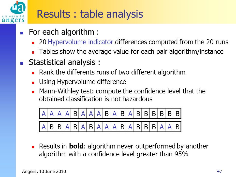 Angers, 10 June 201047 Results : table analysis For each algorithm : 20 Hypervolume indicator differences computed from the 20 runs Tables show the av