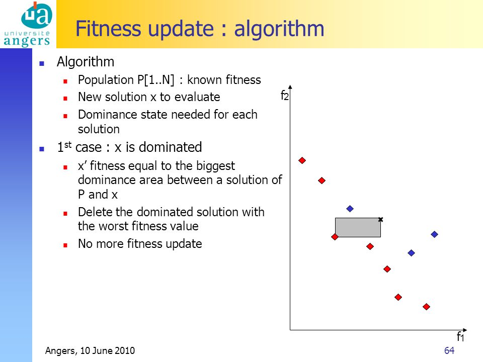 Angers, 10 June 201064 Fitness update : algorithm Algorithm Population P[1..N] : known fitness New solution x to evaluate Dominance state needed for each solution 1 st case : x is dominated x' fitness equal to the biggest dominance area between a solution of P and x Delete the dominated solution with the worst fitness value No more fitness update f 2 f 1