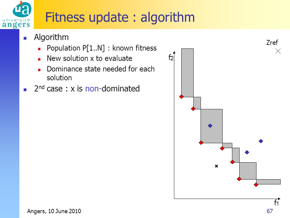 Angers, 10 June 201067 Fitness update : algorithm Algorithm Population P[1..N] : known fitness New solution x to evaluate Dominance state needed for each solution 2 nd case : x is non-dominated f 2 f 1 Zref