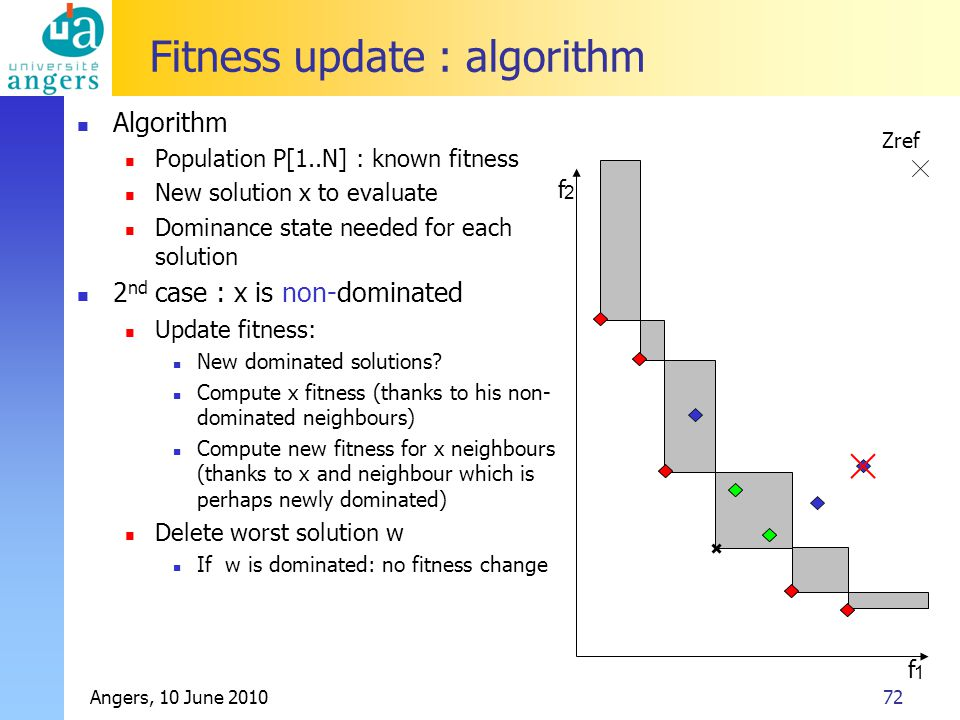 Angers, 10 June 201072 Zref Fitness update : algorithm Algorithm Population P[1..N] : known fitness New solution x to evaluate Dominance state needed for each solution 2 nd case : x is non-dominated Update fitness: New dominated solutions.