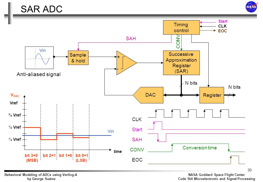 30 NASA Goddard Space Flight Center Code 564 Microelectronic and Signal Processing Behavioral Modeling of ADCs using Verilog-A by George Suárez SAR AD