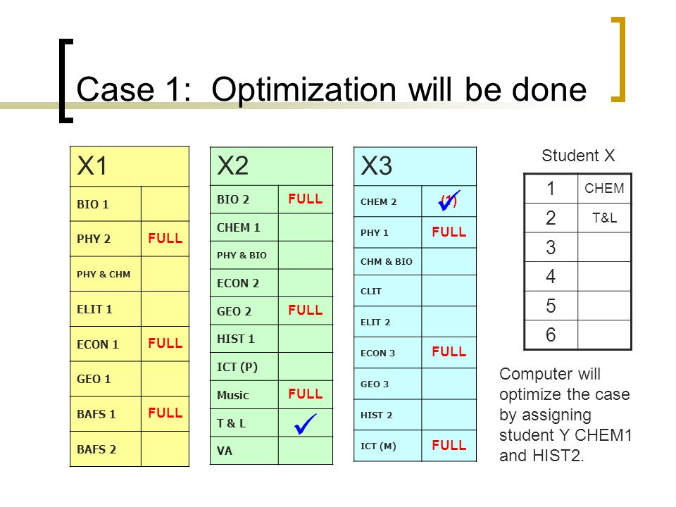 Case 1: Optimization will be done X1 BIO 1 PHY 2 FULL PHY & CHM ELIT 1 ECON 1 FULL GEO 1 BAFS 1 FULL BAFS 2 X2 BIO 2 FULL CHEM 1 PHY & BIO ECON 2 GEO 2 FULL HIST 1 ICT (P) Music FULL T & L VA X3 CHEM 2 (1) PHY 1 FULL CHM & BIO CLIT ELIT 2 ECON 3 FULL GEO 3 HIST 2 ICT (M) FULL 1 CHEM 2 T&L 3 4 5 6 Student X Computer will optimize the case by assigning student Y CHEM1 and HIST2.