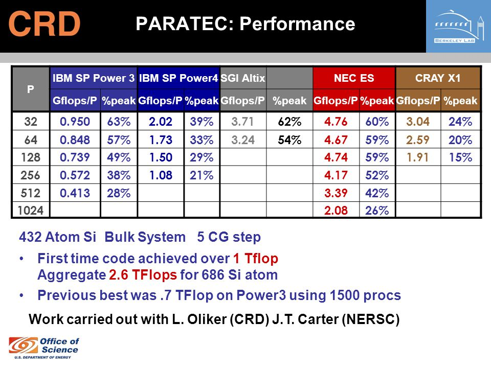 PARATEC: Performance 432 Si-atom system with 5CG steps P IBM SP Power 3IBM SP Power4SGI AltixNEC ESCRAY X1 Gflops/P%peakGflops/P%peakGflops/P%peakGflo