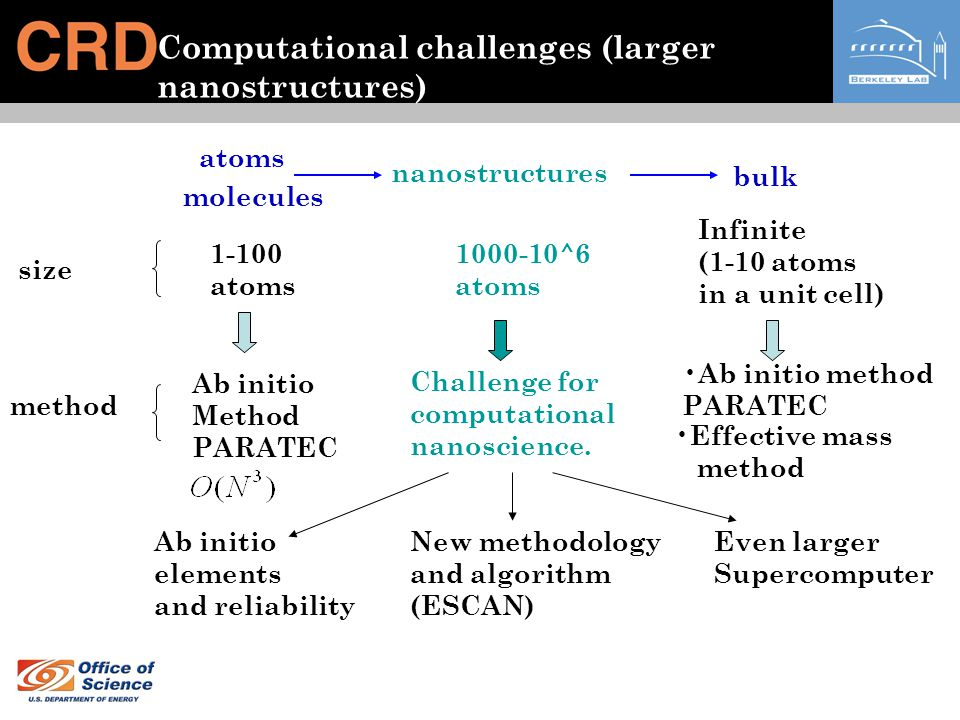 Computational challenges (larger nanostructures) Ab initio method PARATEC atoms molecules nanostructures bulk size 1-100 atoms 1000-10^6 atoms Infinit