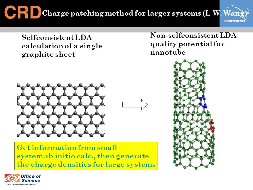 Charge patching method for larger systems (L-W. Wang) Selfconsistent LDA calculation of a single graphite sheet Non-selfconsistent LDA quality potenti