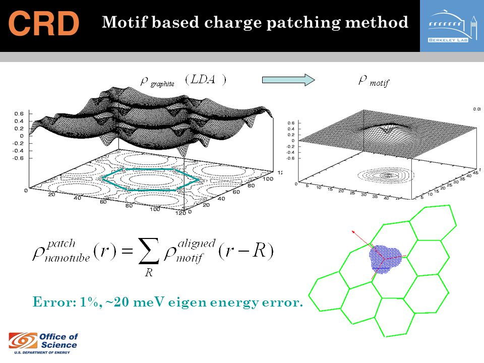 Motif based charge patching method Error: 1%, ~20 meV eigen energy error.