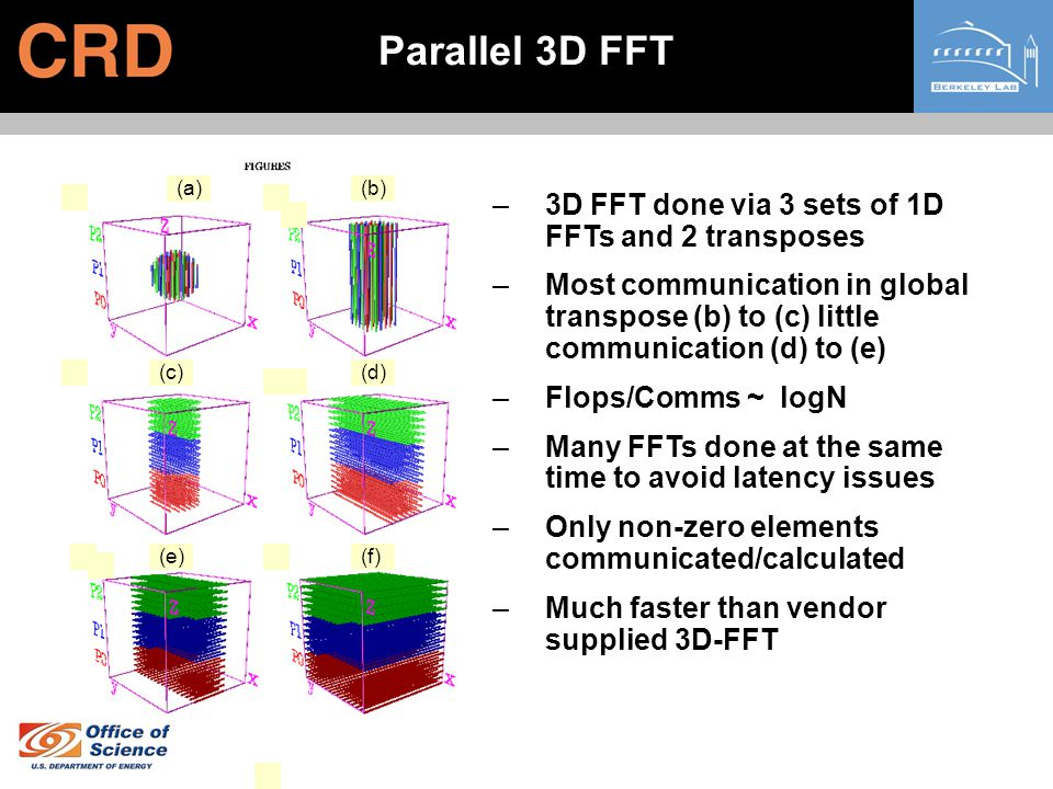 –3D FFT done via 3 sets of 1D FFTs and 2 transposes –Most communication in global transpose (b) to (c) little communication (d) to (e) –Flops/Comms ~