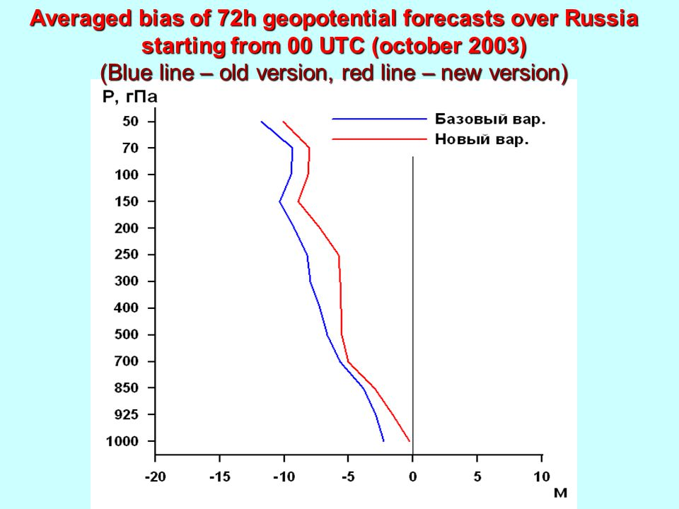Averaged bias of 72h geopotential forecasts over Russia starting from 00 UTC (october 2003) (Blue line – old version, red line – new version)