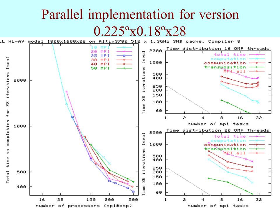 Parallel implementation for version 0.225ºх0.18ºх28