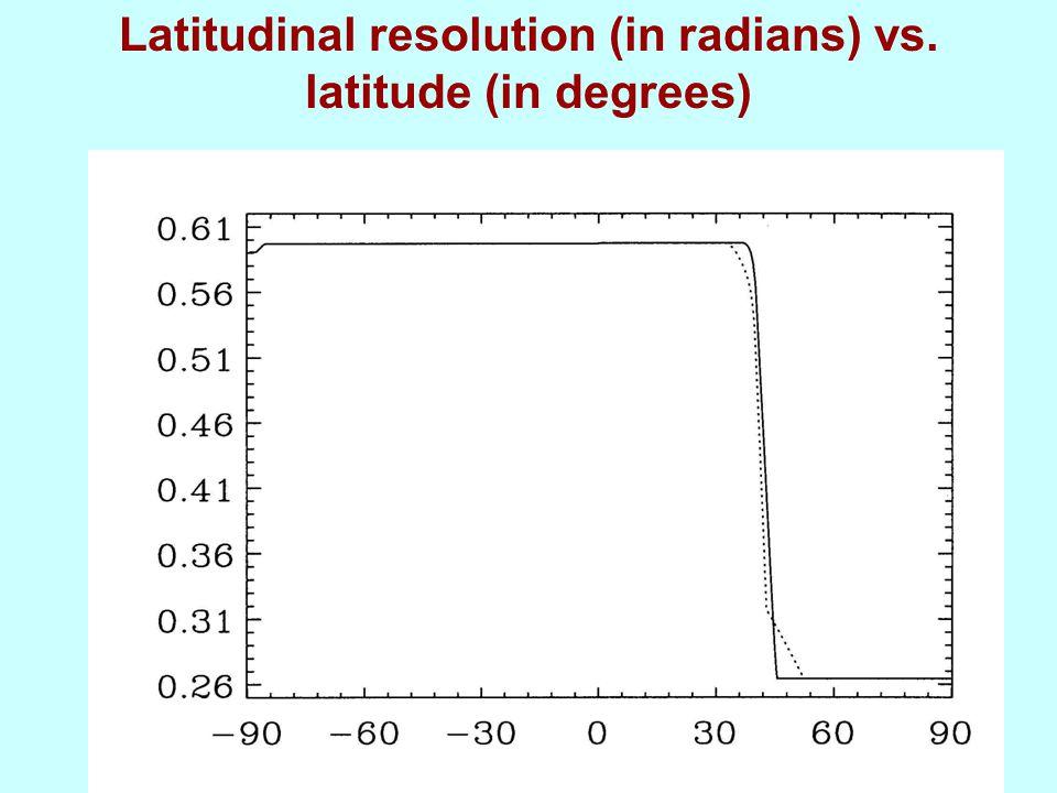 Latitudinal resolution (in radians) vs. latitude (in degrees)