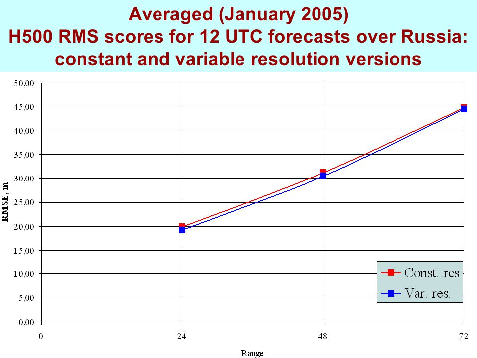 Averaged (January 2005) H500 RMS scores for 12 UTC forecasts over Russia: constant and variable resolution versions