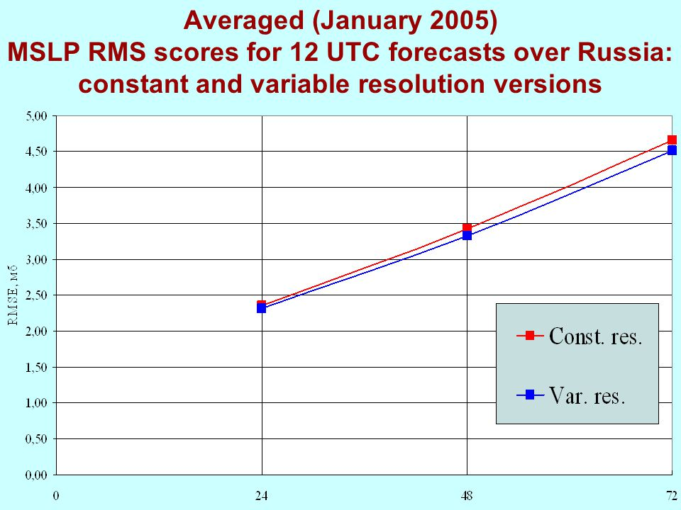 Averaged (January 2005) MSLP RMS scores for 12 UTC forecasts over Russia: constant and variable resolution versions