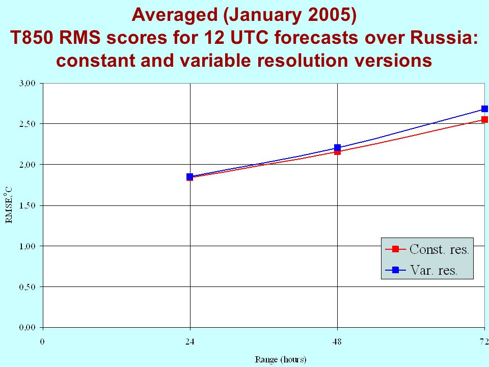 Averaged (January 2005) T850 RMS scores for 12 UTC forecasts over Russia: constant and variable resolution versions