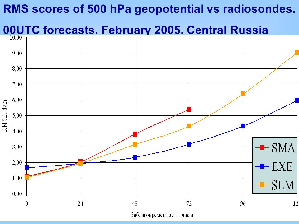 RMS scores of 500 hPa geopotential vs radiosondes. 00UTC forecasts. February 2005. Central Russia