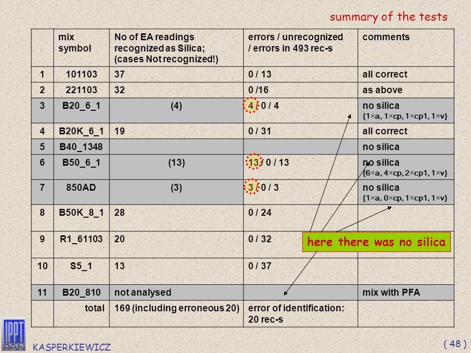 KASPERKIEWICZ ( 47 ) ┌ 23.00 ≤ lzdM ≤ 233.50 ┐ AND ┌ sazM < 28.00 ┐