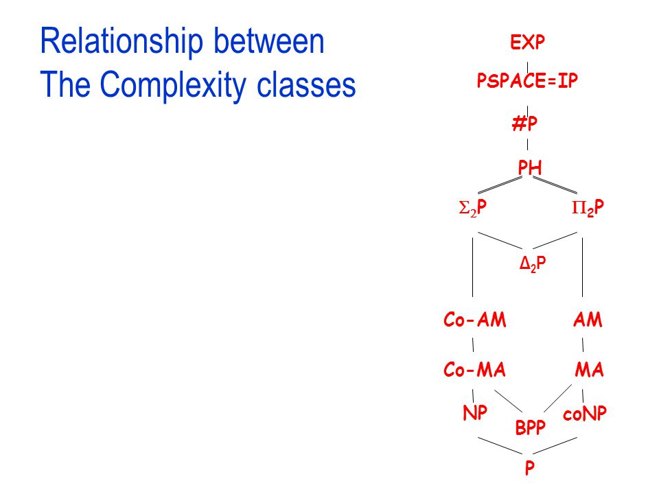 Relationship between The Complexity classes P NP coNP PSPACE=IP EXP PH Δ2PΔ2P #P BPP Co-AMAM Co-MAMA PP 2P2P