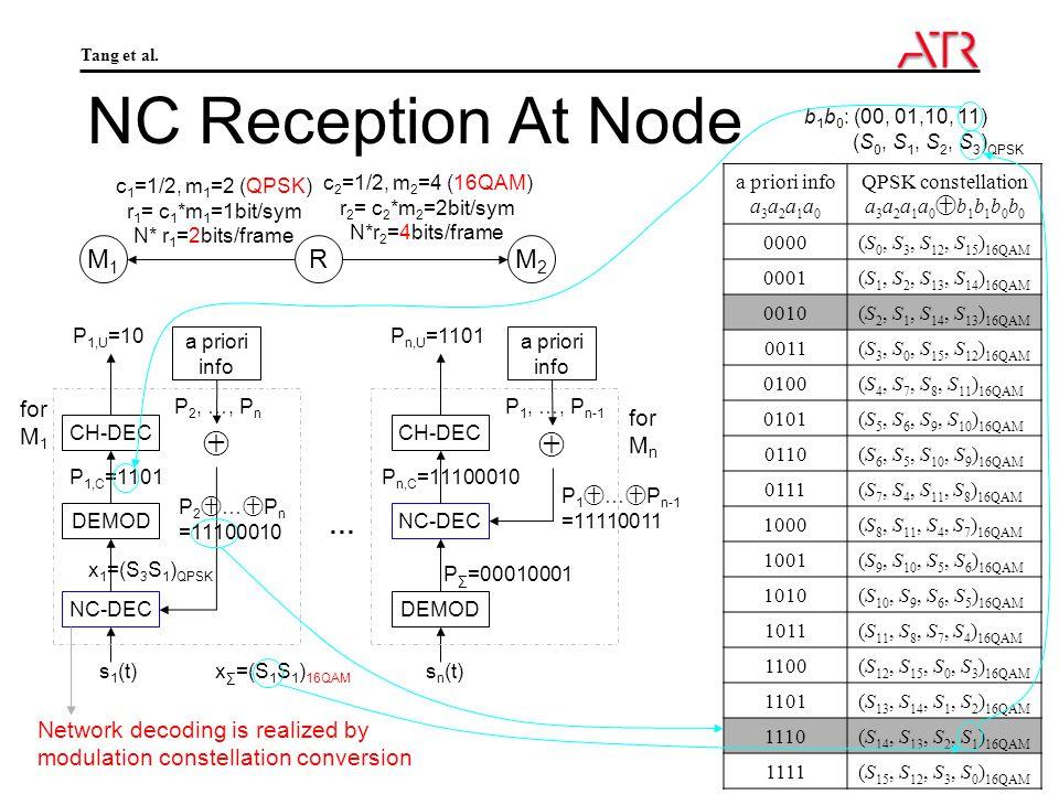 Tang et al. Slide 10 NC Reception At Node NC-DEC CH-DEC P 2, …, P n a priori info P2㊉…㊉PnP2㊉…㊉Pn DEMOD CH-DEC P 1, …, P n-1 a priori info P 1 ㊉ … ㊉ P