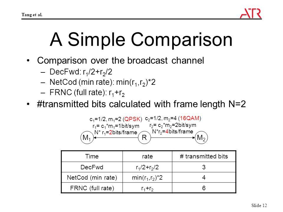 Tang et al. Slide 12 A Simple Comparison Comparison over the broadcast channel –DecFwd: r 1 /2+r 2 /2 –NetCod (min rate): min(r 1,r 2 )*2 –FRNC (full