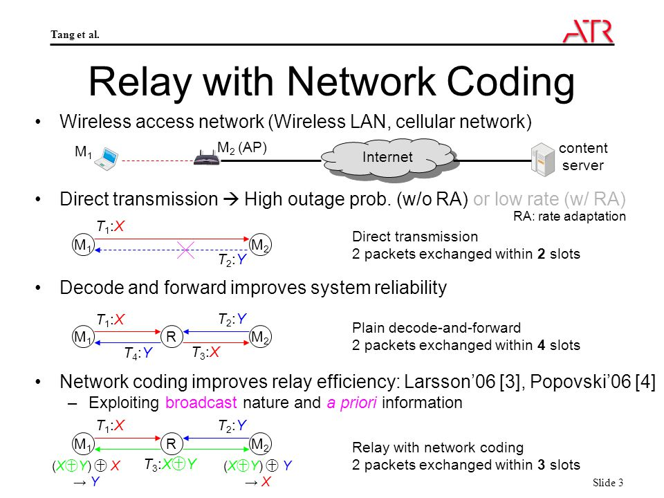 Tang et al. Slide 3 Relay with Network Coding Relay with network coding 2 packets exchanged within 3 slots M1M1 RM2M2 T1:XT1:X T3:X㊉YT3:X㊉Y T2:YT2:Y N