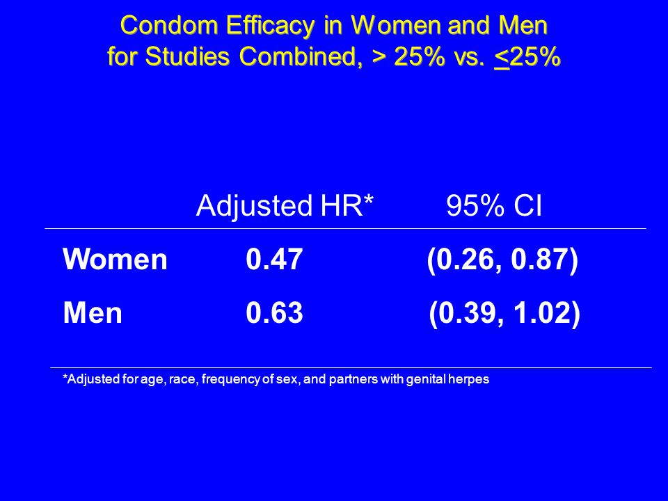Condom Efficacy in Women and Men for Studies Combined, > 25% vs. <25% Adjusted HR* 95% CI Women 0.47 (0.26, 0.87) Men 0.63 (0.39, 1.02) *Adjusted for