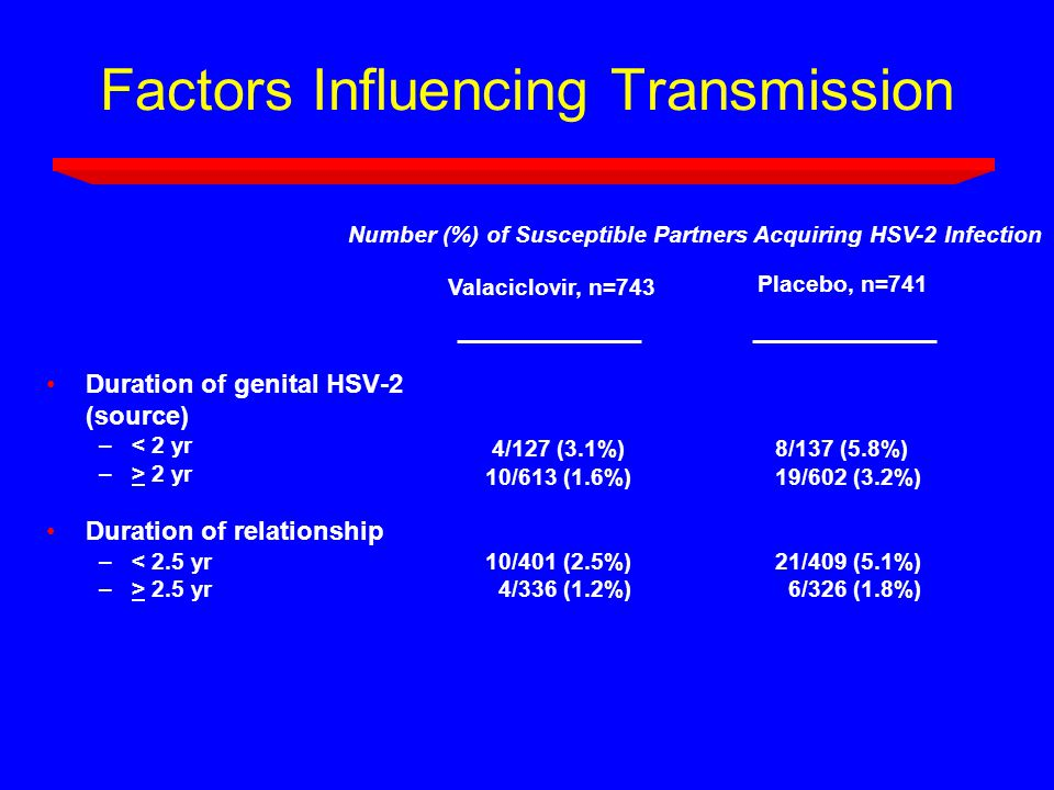 Factors Influencing Transmission Duration of genital HSV-2 (source) –< 2 yr –> 2 yr Duration of relationship –< 2.5 yr –> 2.5 yr 4/127 (3.1%) 10/613 (1.6%) 10/401 (2.5%) 4/336 (1.2%) Valaciclovir, n=743 8/137 (5.8%) 19/602 (3.2%) 21/409 (5.1%) 6/326 (1.8%) Placebo, n=741 Number (%) of Susceptible Partners Acquiring HSV-2 Infection