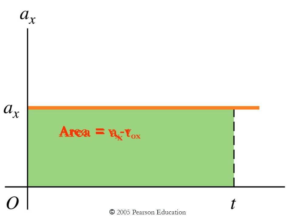 Area = a x t Area = v x -v ox © 2005 Pearson Education