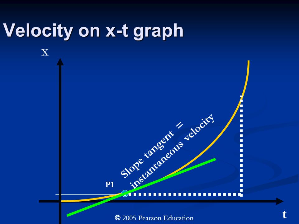 Velocity on x-t graph P1 Slope tangent = instantaneous velocity t x © 2005 Pearson Education