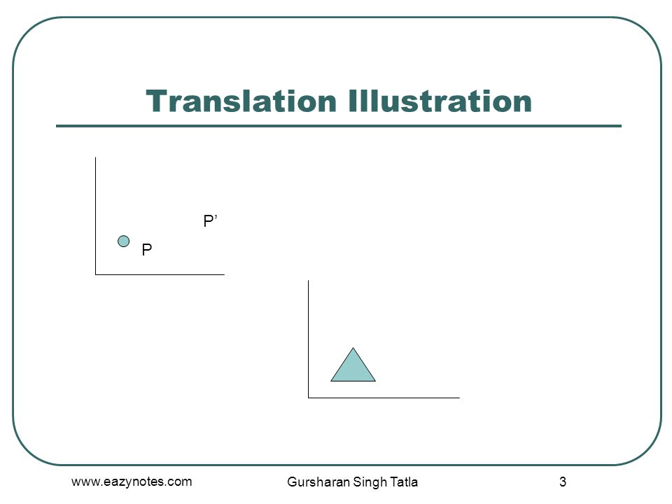 Translation Illustration P' P Gursharan Singh Tatla 3 www.eazynotes.com