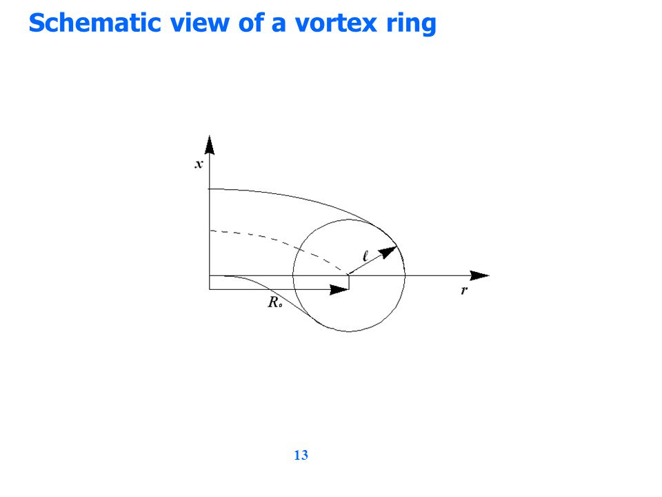 13 Schematic view of a vortex ring