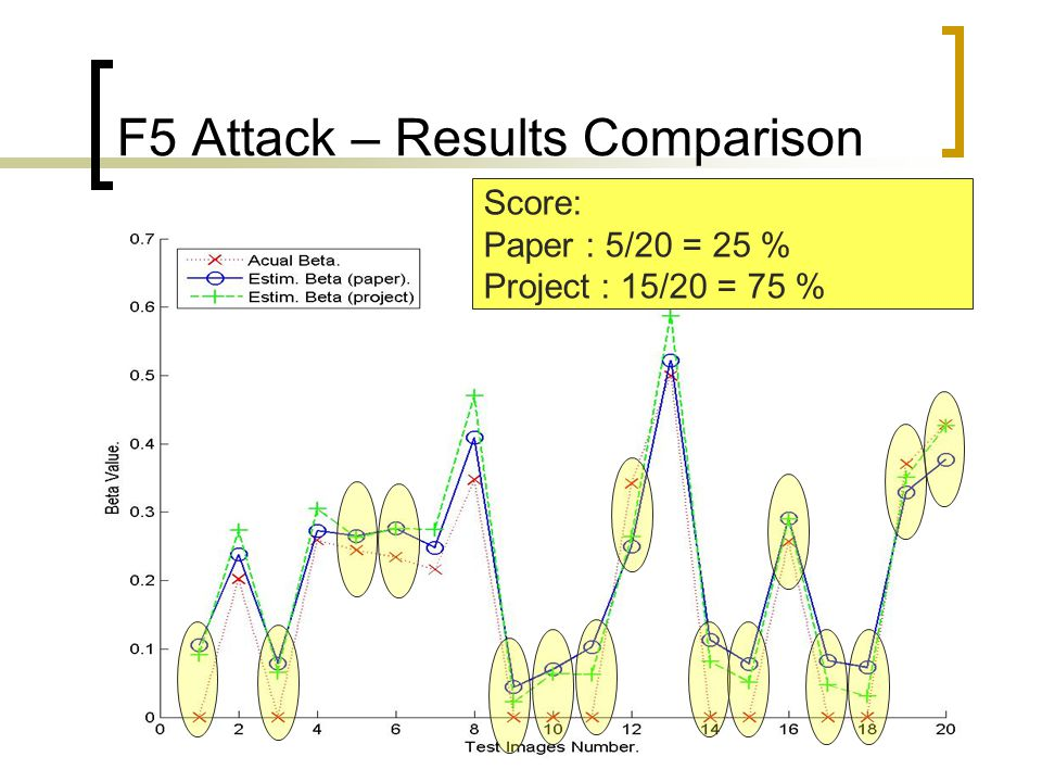 100 F5 Attack – Results Comparison Score: Paper : 5/20 = 25 % Project : 15/20 = 75 %