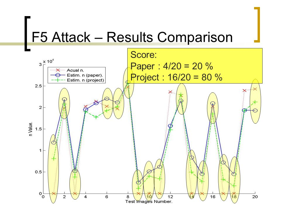 101 F5 Attack – Results Comparison Score: Paper : 4/20 = 20 % Project : 16/20 = 80 %