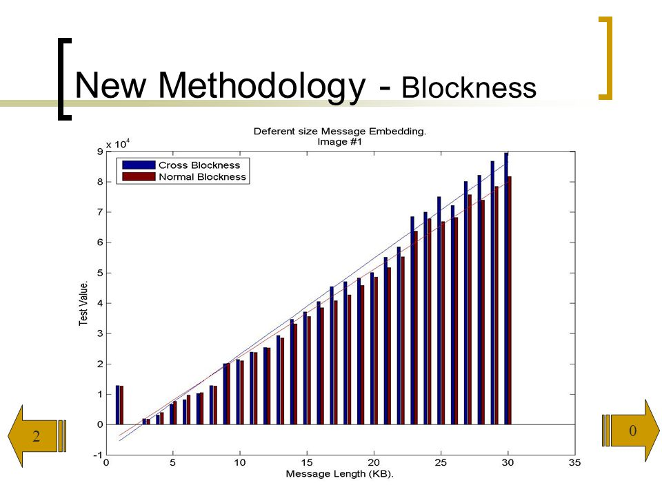 104 New Methodology - Blockness 2 0