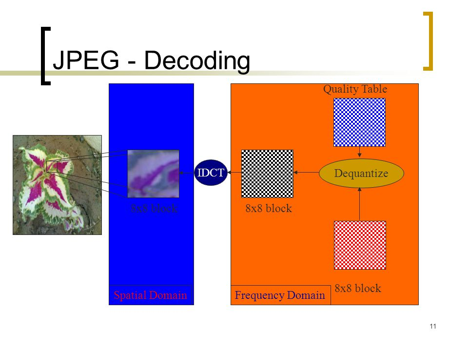 11 Frequency Domain JPEG - Decoding IDCT Dequantize 8x8 block Quality Table Spatial Domain