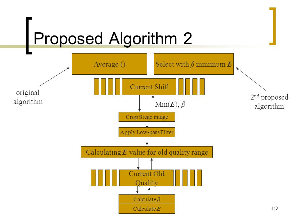 113 Proposed Algorithm 2 Current Shift Calculating E value for old quality range Current Old Quality Min(E), β Crop Stego image Apply Low-pass Filter
