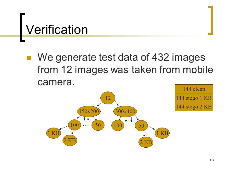 114 Verification We generate test data of 432 images from 12 images was taken from mobile camera. 12 150x200300x400 100 50 ….…. 100 50 ….…. 1 KB 2 KB