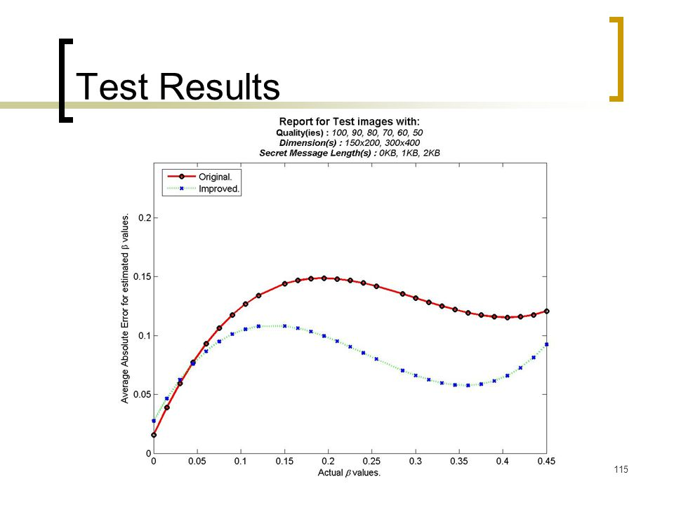115 Test Results