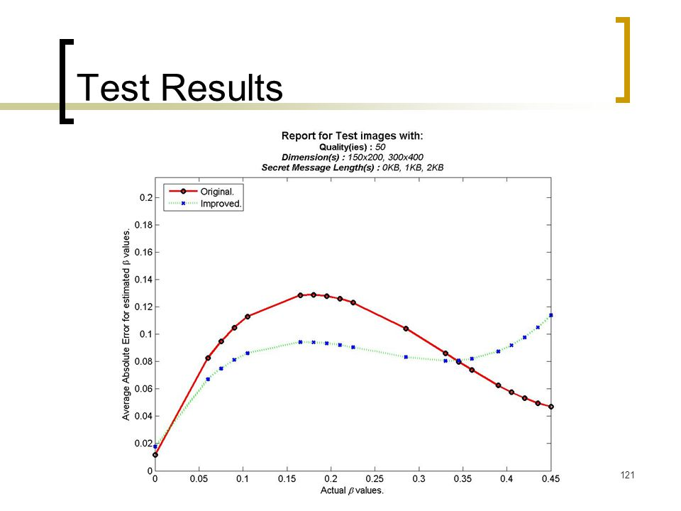 121 Test Results