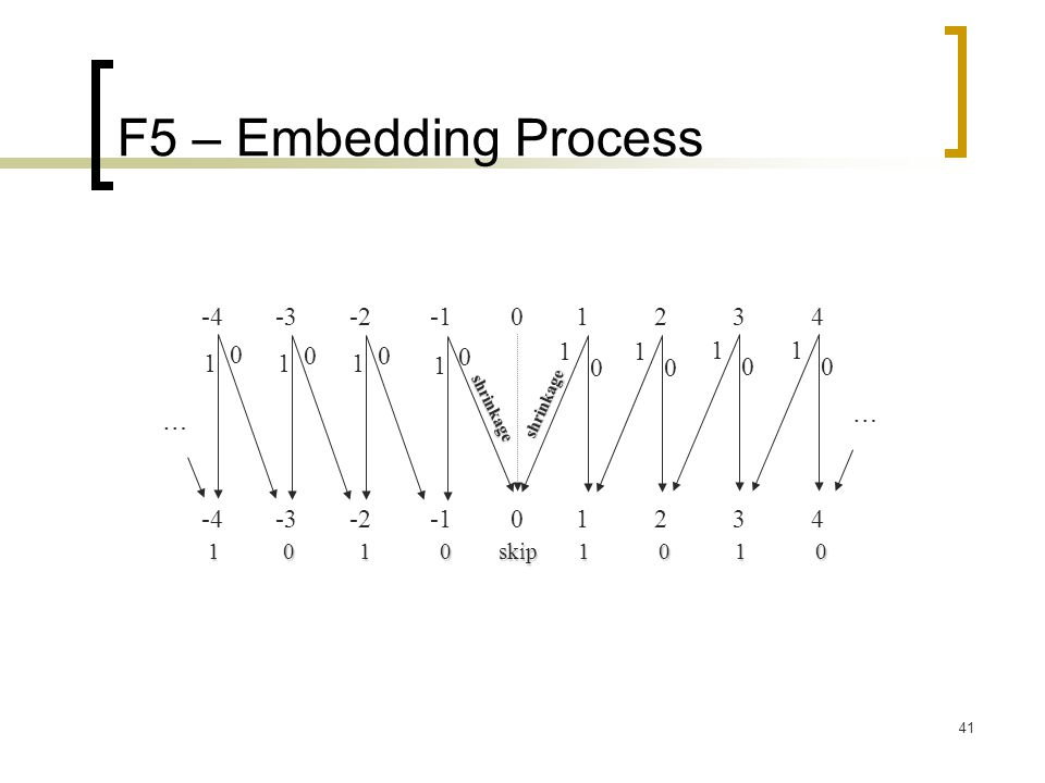 41 F5 – Embedding Process -4 -3 -2 -1 0 1 2 3 4 1 0 1 0 skip 1 0 1 0 0 1 0 1 0 1 0 1 1 0 1 0 1 0 1 0 … … shrinkage shrinkage