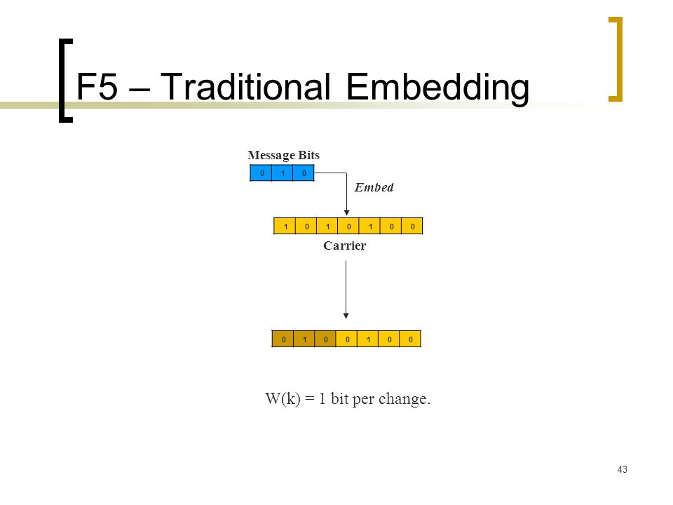 43 F5 – Traditional Embedding 0010101 010 Embed Message Bits Carrier 0010010 W(k) = 1 bit per change.
