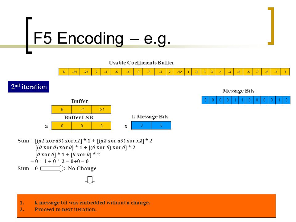 53 F5 Encoding – e.g. 1-6-7-5 -333-21-122-4-39-4-5-42-21 6 010000110000 Message Bits Usable Coefficients Buffer 2 nd iteration -21 6 000 Buffer Buffer