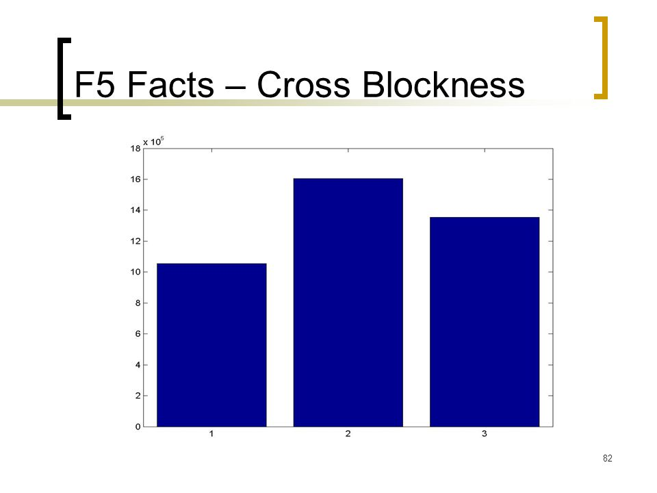 82 F5 Facts – Cross Blockness
