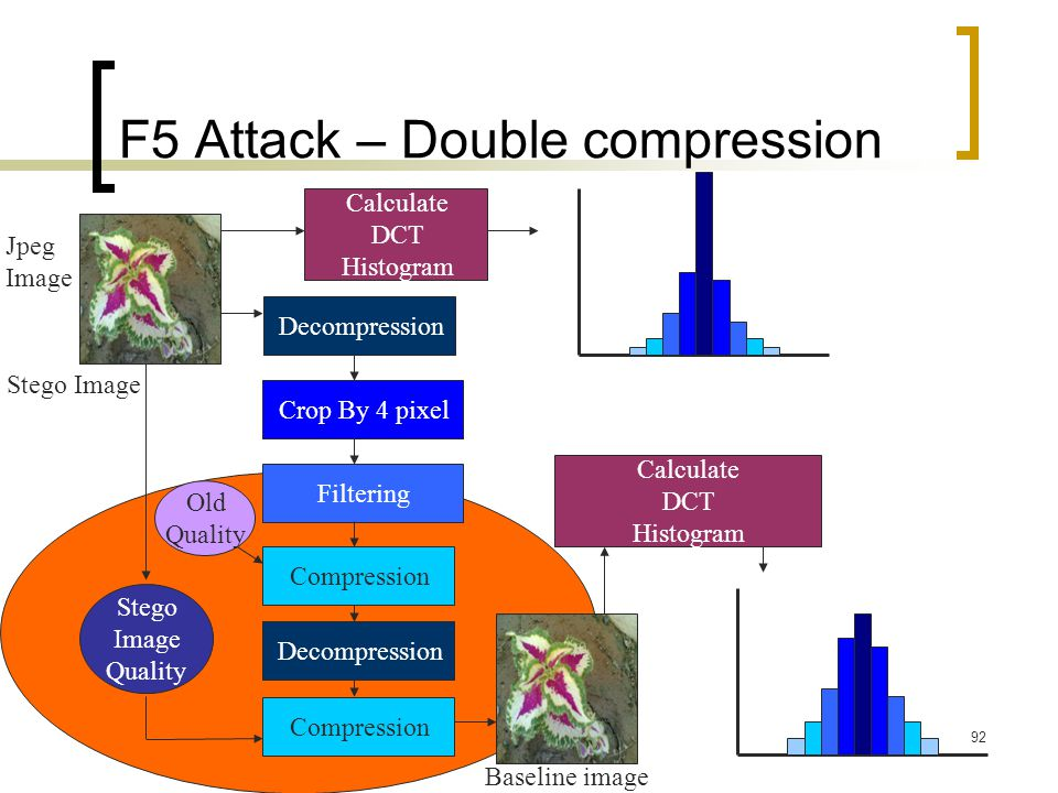92 F5 Attack – Double compression Decompression Crop By 4 pixel Filtering Compression Stego Image Quality Baseline image Calculate DCT Histogram Calcu