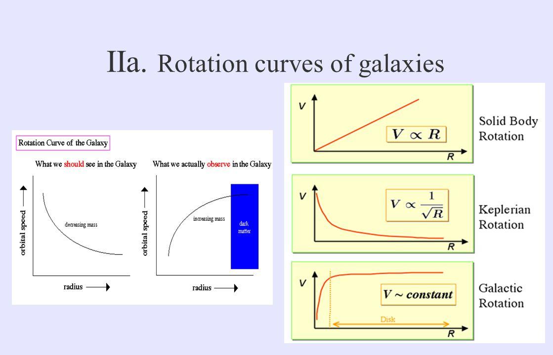 IIa. Rotation curves of galaxies