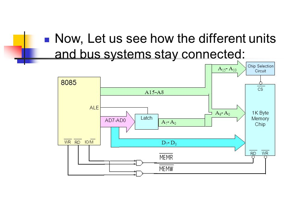 Now, Let us see how the different units and bus systems stay connected: A15-A8 Latch AD7-AD0 D 7 - D 0 A 7 - A 0 8085 ALE IO/M RD WR 1K Byte Memory Ch
