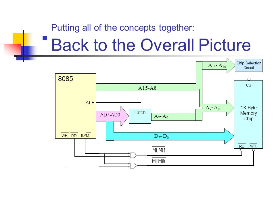 Putting all of the concepts together: Back to the Overall Picture A15-A8 Latch AD7-AD0 D 7 - D 0 A 7 - A 0 8085 ALE IO/M RD WR 1K Byte Memory Chip WR