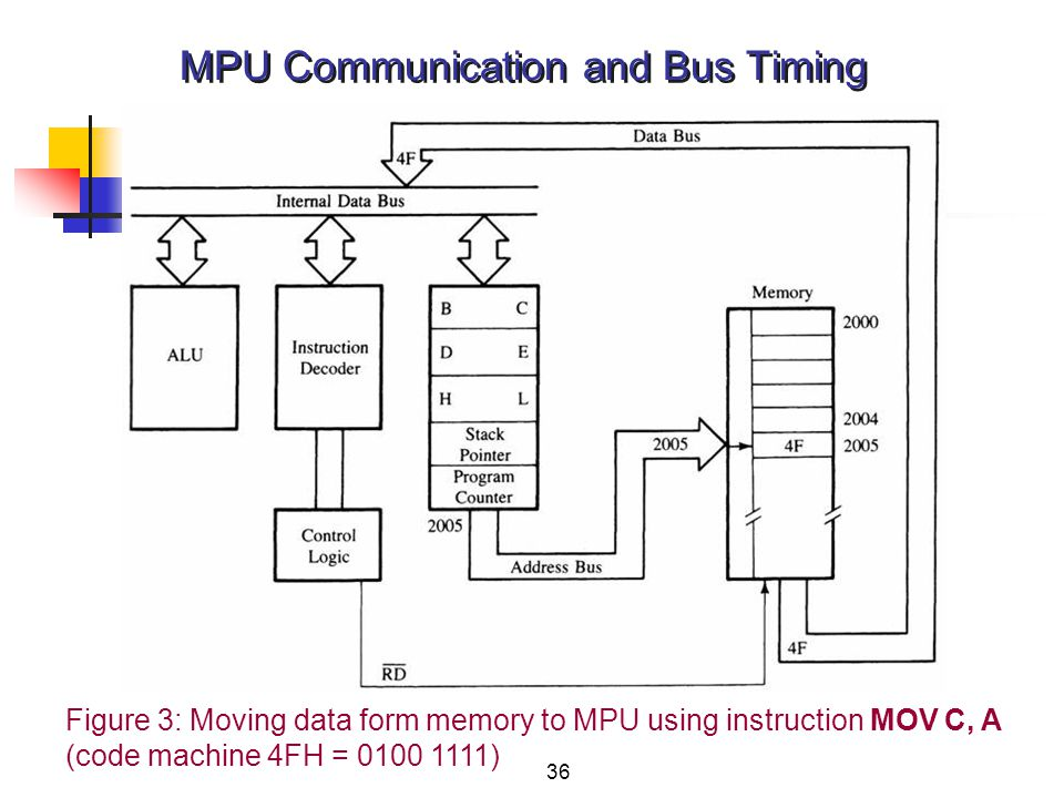 36 MPU Communication and Bus Timing Figure 3: Moving data form memory to MPU using instruction MOV C, A (code machine 4FH = 0100 1111)