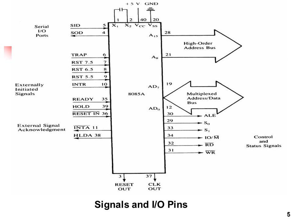 5 Signals and I/O Pins